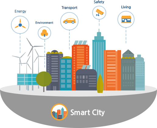 smart city : energy - environment - transport - safety - living