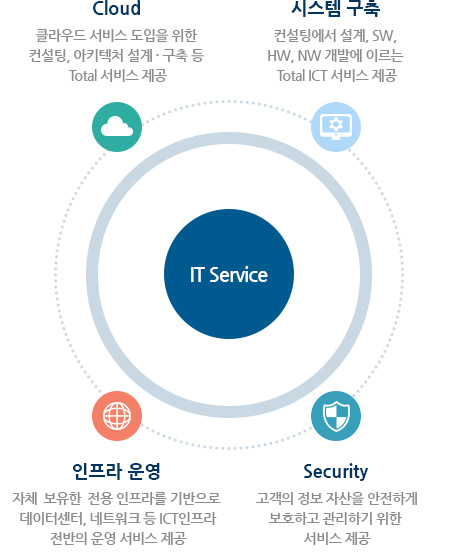 Smart ITO, Smart Workplace, Smart Infra, Big Data, Security 사업분야 설명입니다