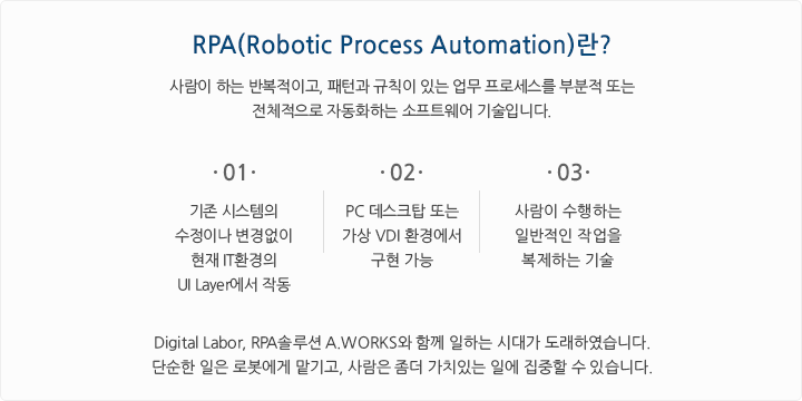 RPA(Robotic Process Automation)란?