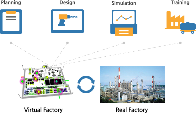 Virtual Factory Real Factory Planing Design Simulation Training