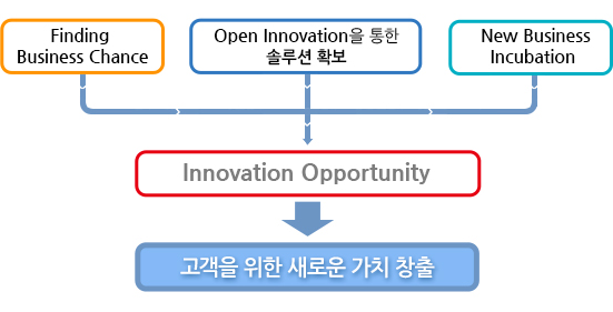 Finding Business Chance Open Innovation을 통한 솔루션 확보 New Business Incubation,  Innovative Opportunity를 발굴, 고객을 위한 새로운 가치 창출