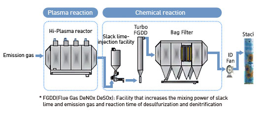 FGDD(Flue Gas DeNOx DeSOx): Facility that increases the mixing power of slack lime and emission gas and reaction time of desulfurization and denitrification