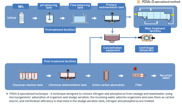 Sewage and Wastewater Disposal