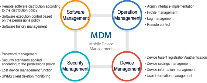 Smart Work Mobile Device Management