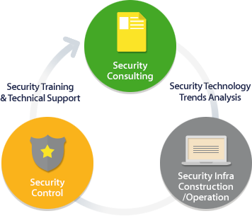 Security Training & Technical Support Security Consulting Security Technology Trends Analysis Security Infra Construction/Operation Security Control