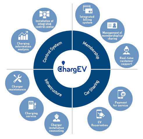 ChargEV