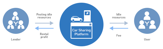 Operation of EV Car Sharing