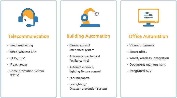 Building Management Service by Integrated Control Center