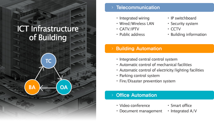 ICT Infrastructure of Building