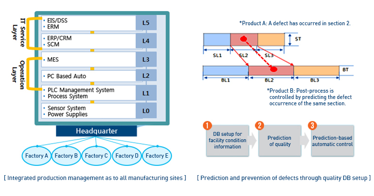 Integrated production management as to all manufacturing sites