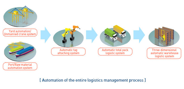 Automation of the entire logistics management process
