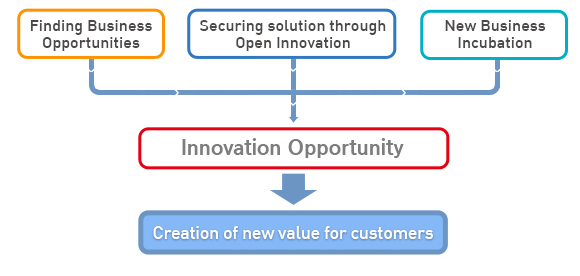 Finding Business Opportunities Securing Solution through Open Innovation New Business Incubation New Business Incubation